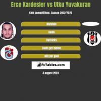 Erce Kardesler vs Utku Yuvakuran h2h player stats