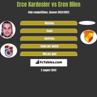 Erce Kardesler vs Eren Bilen h2h player stats