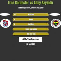 Erce Kardesler vs Altay Bayindir h2h player stats