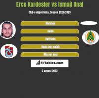 Erce Kardesler vs Ismail Unal h2h player stats