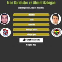 Erce Kardesler vs Ahmet Ozdogan h2h player stats