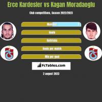 Erce Kardesler vs Kagan Moradaoglu h2h player stats