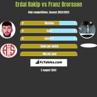 Erdal Rakip vs Franz Brorsson h2h player stats