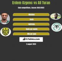 Erdem Ozgenc vs Ali Turan h2h player stats