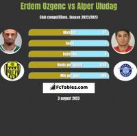 Erdem Ozgenc vs Alper Uludag h2h player stats