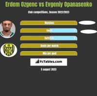 Erdem Ozgenc vs Evgeniy Opanasenko h2h player stats