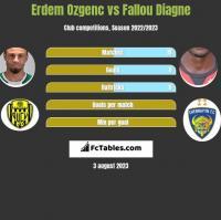Erdem Ozgenc vs Fallou Diagne h2h player stats