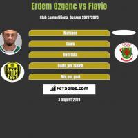 Erdem Ozgenc vs Flavio h2h player stats