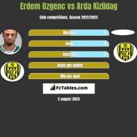 Erdem Ozgenc vs Arda Kizildag h2h player stats