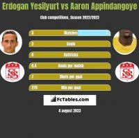 Erdogan Yesilyurt vs Aaron Appindangoye h2h player stats