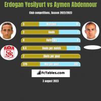 Erdogan Yesilyurt vs Aymen Abdennour h2h player stats
