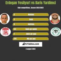 Erdogan Yesilyurt vs Baris Yardimci h2h player stats