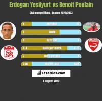 Erdogan Yesilyurt vs Benoit Poulain h2h player stats