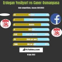 Erdogan Yesilyurt vs Caner Osmanpasa h2h player stats