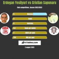 Erdogan Yesilyurt vs Cristian Sapunaru h2h player stats