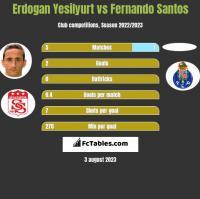 Erdogan Yesilyurt vs Fernando Santos h2h player stats
