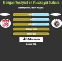 Erdogan Yesilyurt vs Fousseyni Diabate h2h player stats
