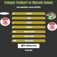 Erdogan Yesilyurt vs Marcelo Goiano h2h player stats