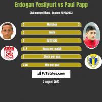 Erdogan Yesilyurt vs Paul Papp h2h player stats