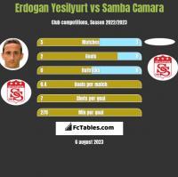 Erdogan Yesilyurt vs Samba Camara h2h player stats