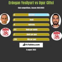 Erdogan Yesilyurt vs Ugur Ciftci h2h player stats