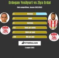 Erdogan Yesilyurt vs Ziya Erdal h2h player stats