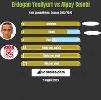 Erdogan Yesilyurt vs Alpay Celebi h2h player stats