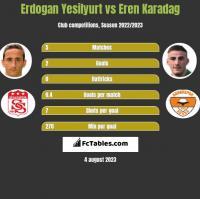 Erdogan Yesilyurt vs Eren Karadag h2h player stats