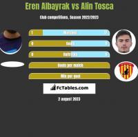 Eren Albayrak vs Alin Tosca h2h player stats