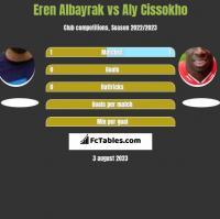 Eren Albayrak vs Aly Cissokho h2h player stats