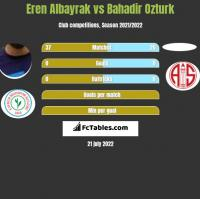 Eren Albayrak vs Bahadir Ozturk h2h player stats