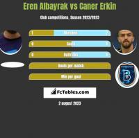 Eren Albayrak vs Caner Erkin h2h player stats