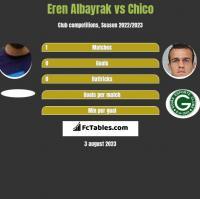 Eren Albayrak vs Chico h2h player stats
