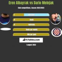 Eren Albayrak vs Dario Melnjak h2h player stats