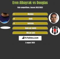 Eren Albayrak vs Douglas h2h player stats