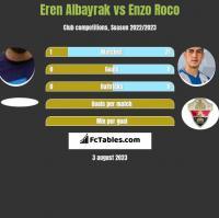 Eren Albayrak vs Enzo Roco h2h player stats