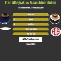 Eren Albayrak vs Ersan Adem Gulum h2h player stats