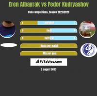 Eren Albayrak vs Fedor Kudryashov h2h player stats