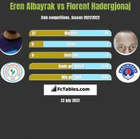 Eren Albayrak vs Florent Hadergjonaj h2h player stats