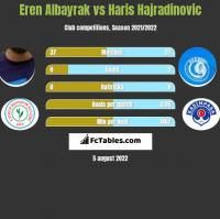 Eren Albayrak vs Haris Hajradinovic h2h player stats