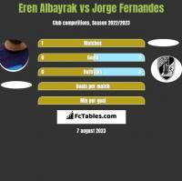 Eren Albayrak vs Jorge Fernandes h2h player stats