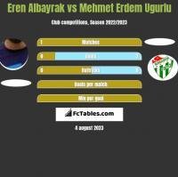 Eren Albayrak vs Mehmet Erdem Ugurlu h2h player stats