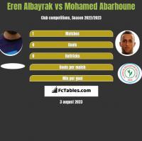 Eren Albayrak vs Mohamed Abarhoune h2h player stats