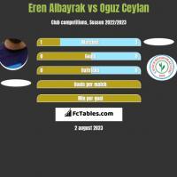 Eren Albayrak vs Oguz Ceylan h2h player stats