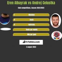 Eren Albayrak vs Ondrej Celustka h2h player stats