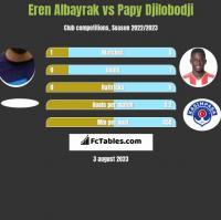 Eren Albayrak vs Papy Djilobodji h2h player stats