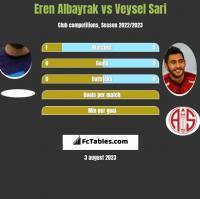 Eren Albayrak vs Veysel Sari h2h player stats