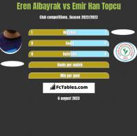Eren Albayrak vs Emir Han Topcu h2h player stats
