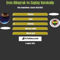 Eren Albayrak vs Cagtay Kurukalip h2h player stats