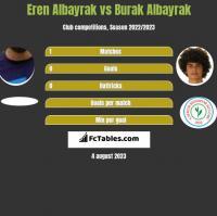 Eren Albayrak vs Burak Albayrak h2h player stats